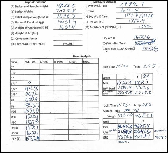 Paper showing asphalt test results changed