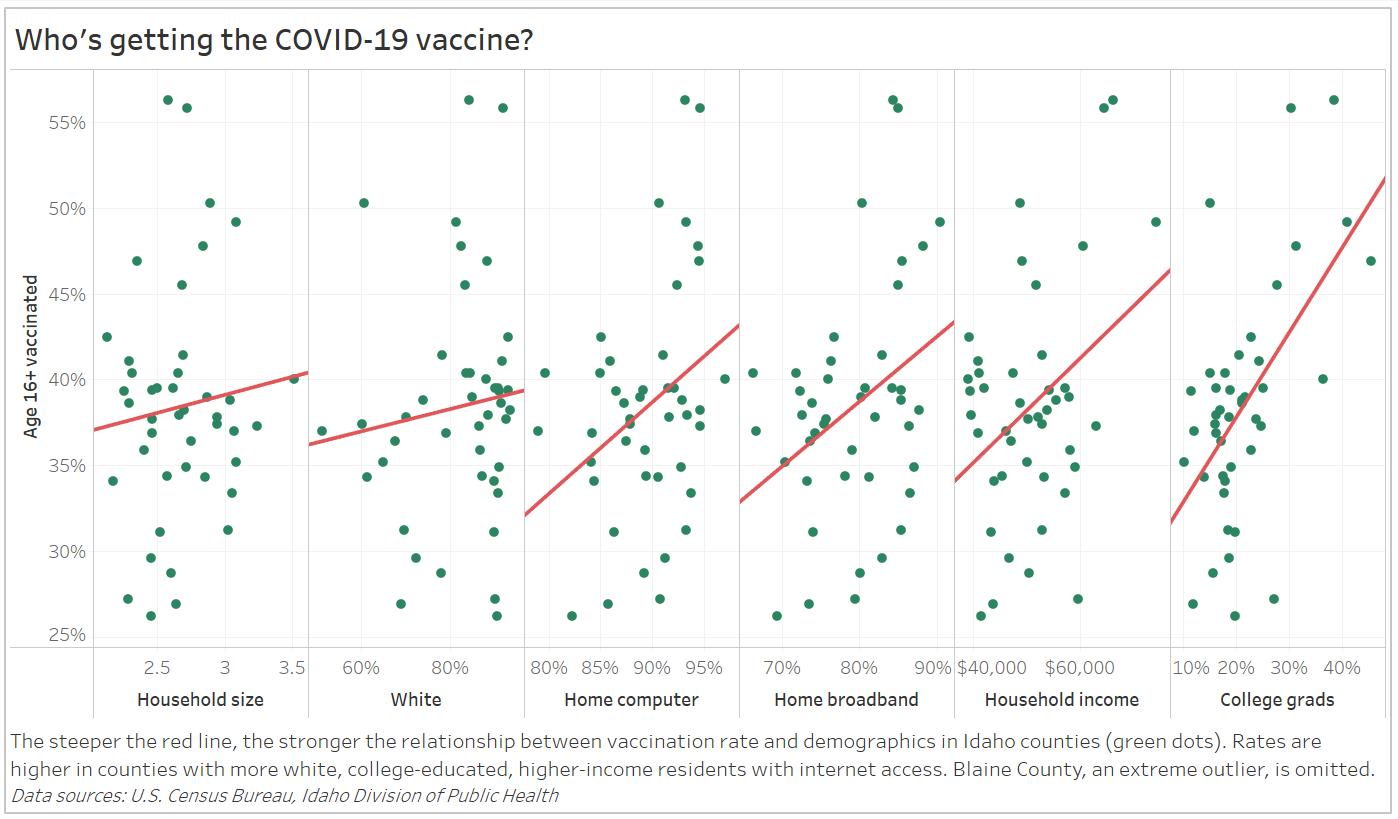Idaho vaccine uptake charts