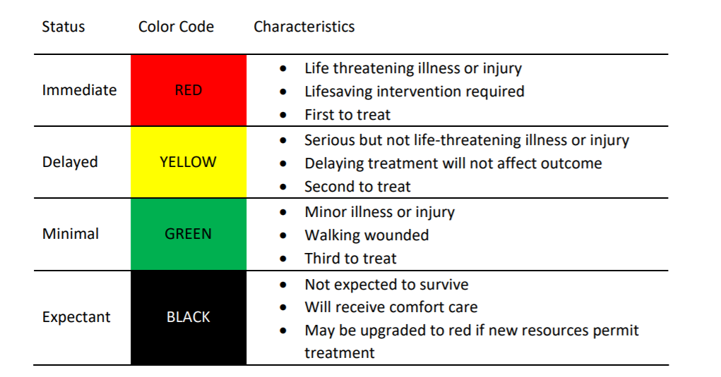 A primary triage guide, from the Idaho crisis standards of care plan.